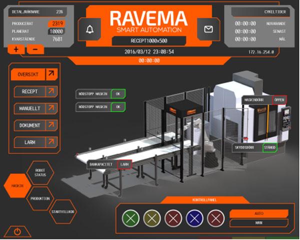 Ravema_automation