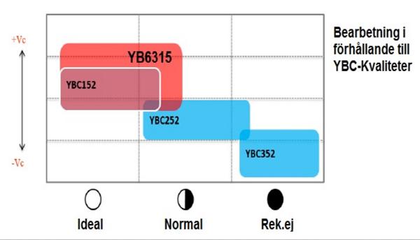 Ny skärkvaliet från ZCC-CT