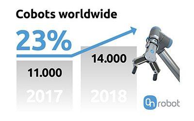 Ny rekordförsäljning av samarbetande robotar
